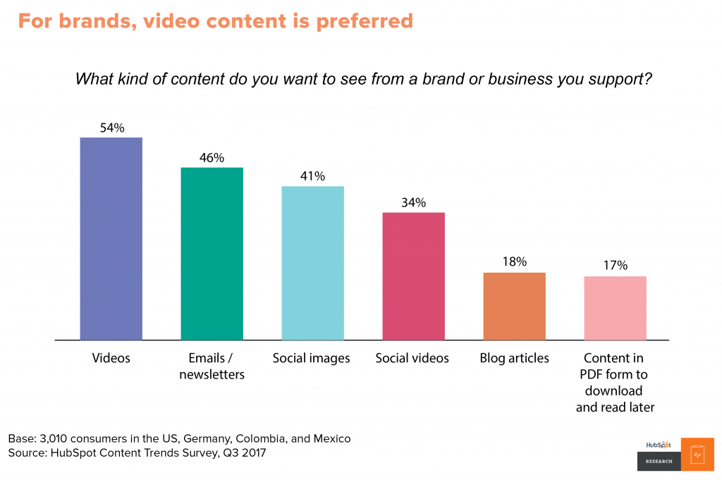 Video marketing stats 2018