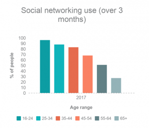 98% of 16 to 24 years olds used social media in the last 3 months. This is higher than any other age group.