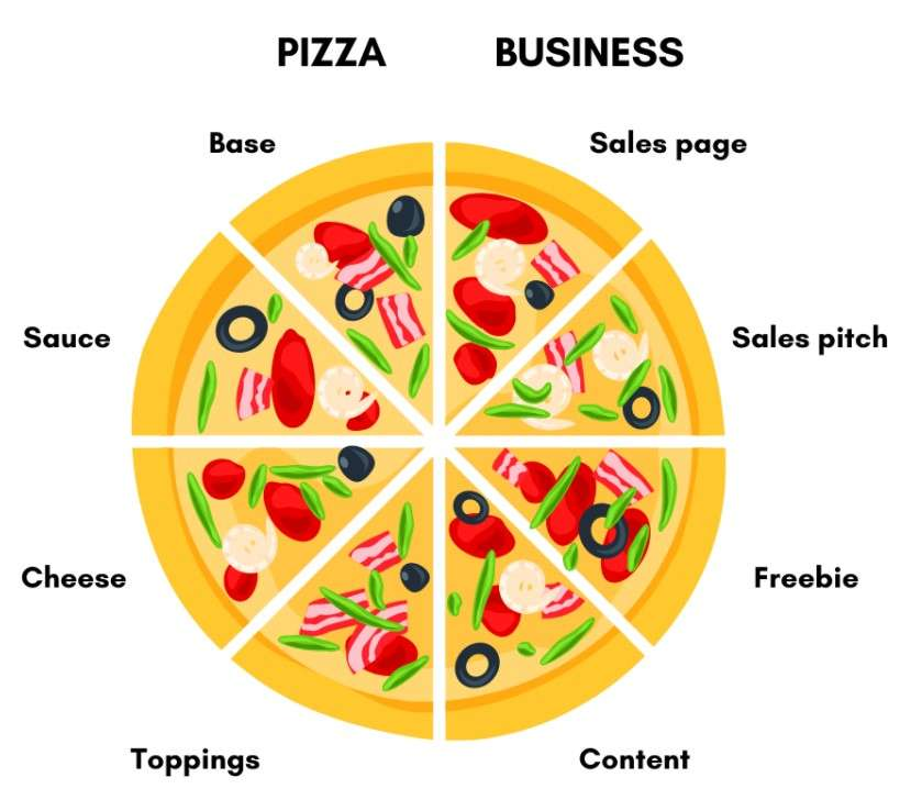 """A pizza divided into 8 slices. The left half is labelled """"Pizza: Base, Sauce, Cheese, Toppings"""" and the right half is labelled """"Business: Sales page, Sales pitch, Freebie, Content""""."""